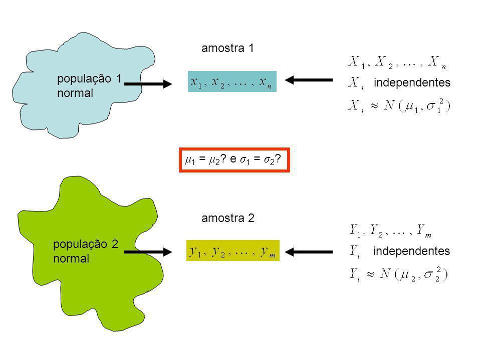 amostra 1 população 1. normal. independentes. μ1 = μ2 e σ1 = σ2 amostra 2. população 2. normal.