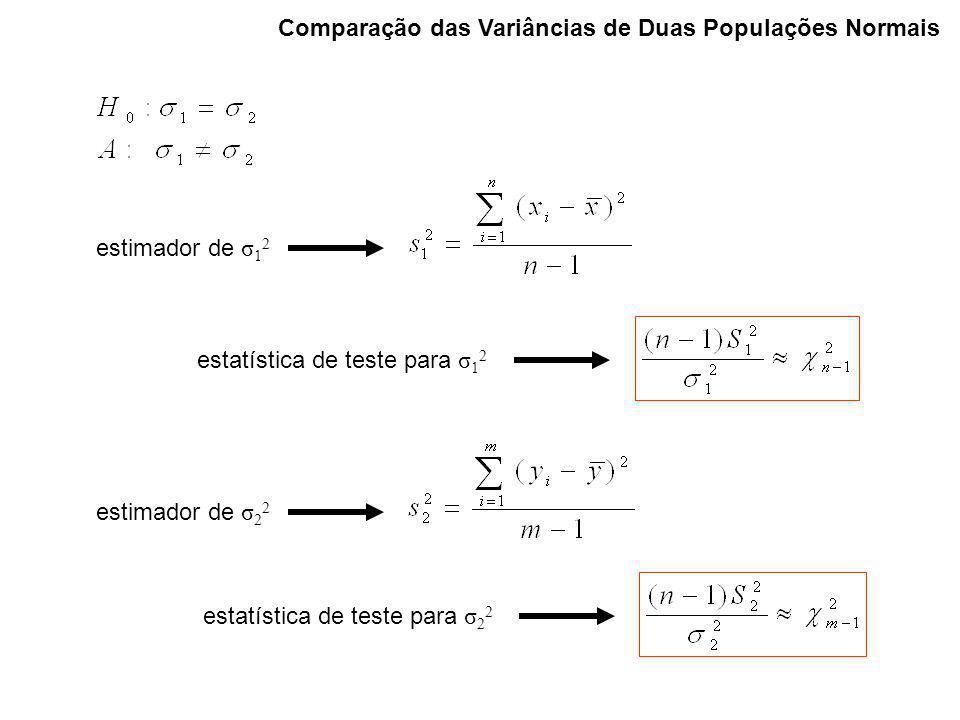 Comparação das Variâncias de Duas Populações Normais