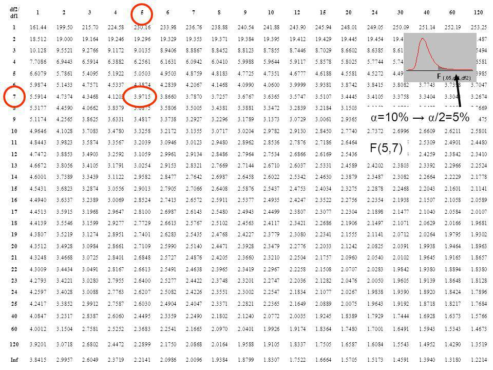 df2/df1 1. 2. 3. 4. 5. 6. 7. 8. 9. 10. 12. 15. 20. 24. 30. 40. 60. 120. 161.44. 199.50.