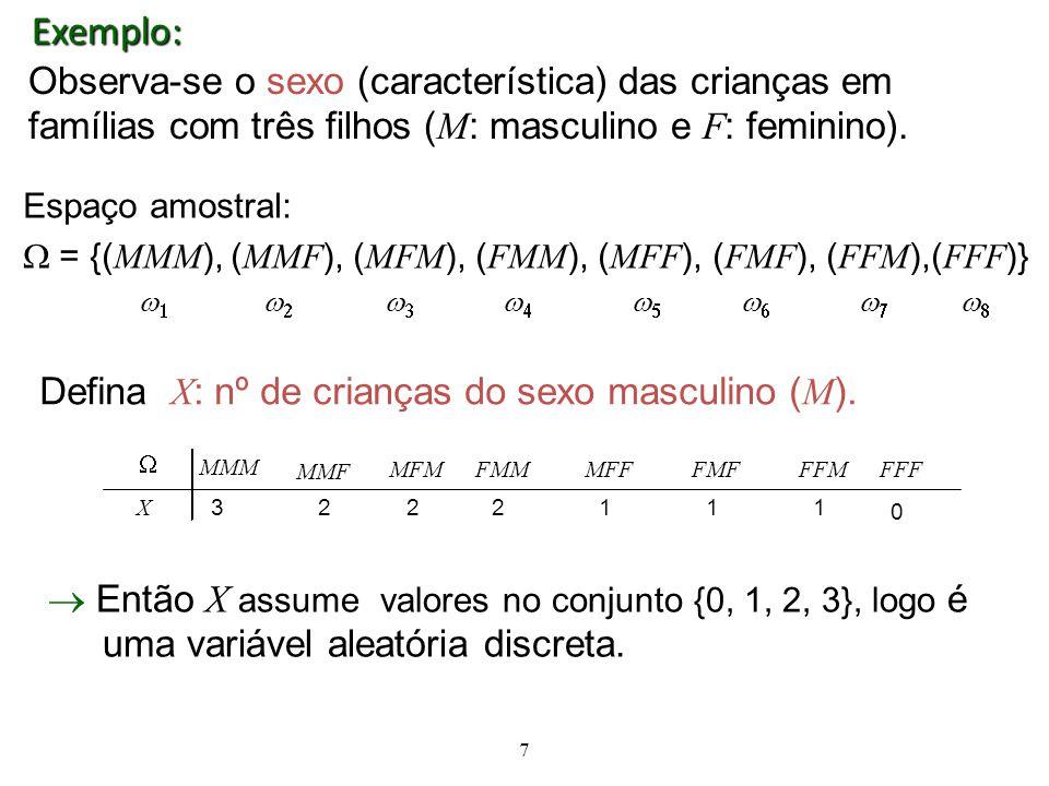Exemplo: Observa-se o sexo (característica) das crianças em famílias com três filhos (M: masculino e F: feminino).