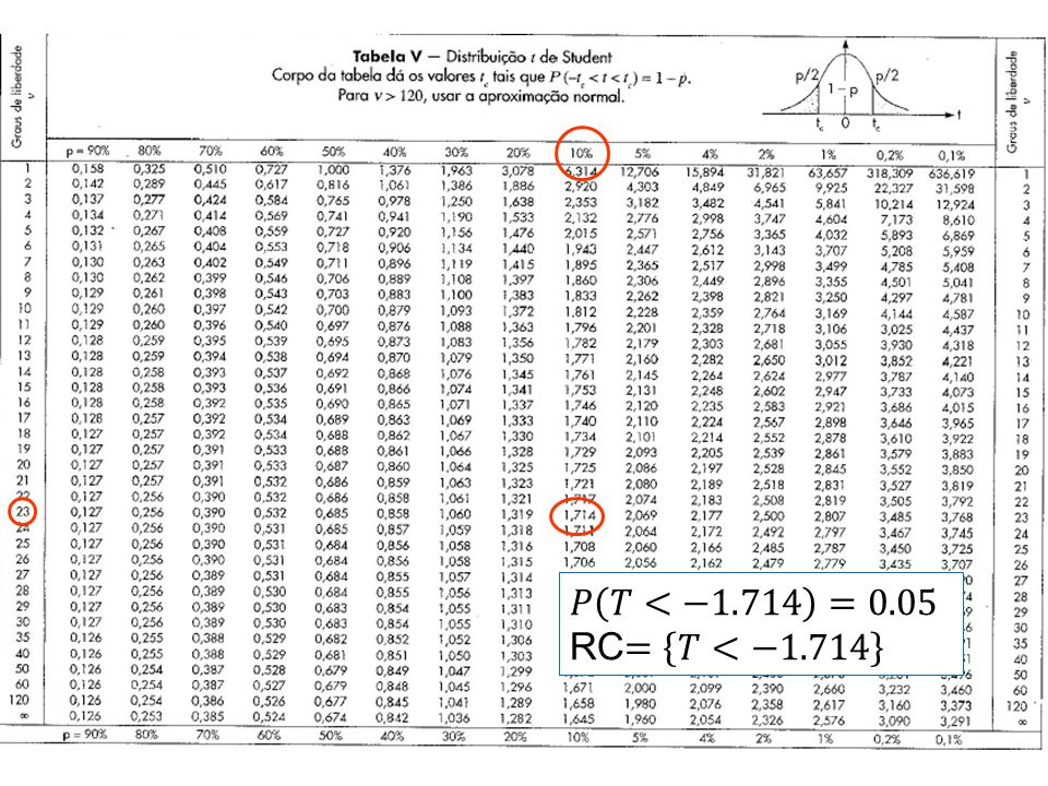 𝑃 𝑇<−1.714 =0.05 RC= 𝑇<−1.714