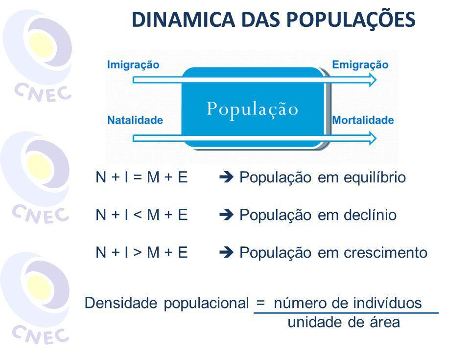 DINAMICA DAS POPULAÇÕES
