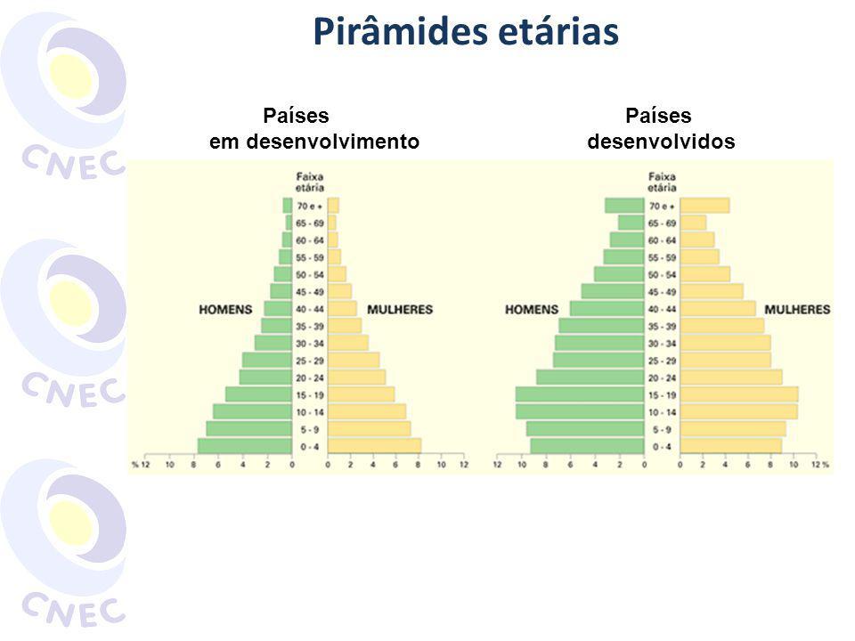 Pirâmides etárias Países Países em desenvolvimento desenvolvidos