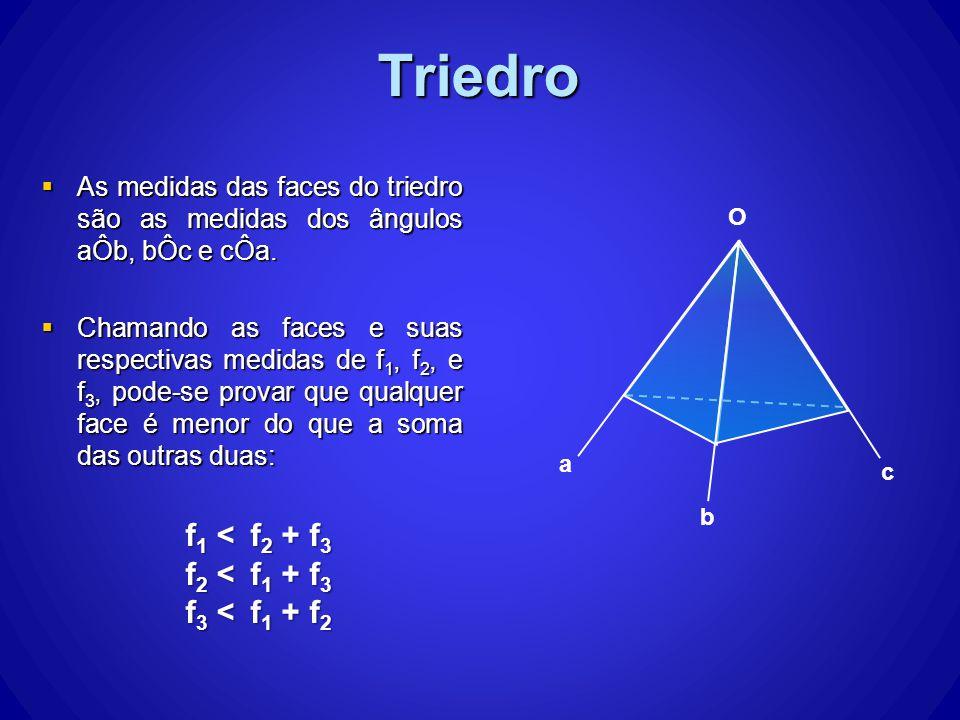 Triedro f1 < f2 + f3 f2 < f1 + f3 f3 < f1 + f2