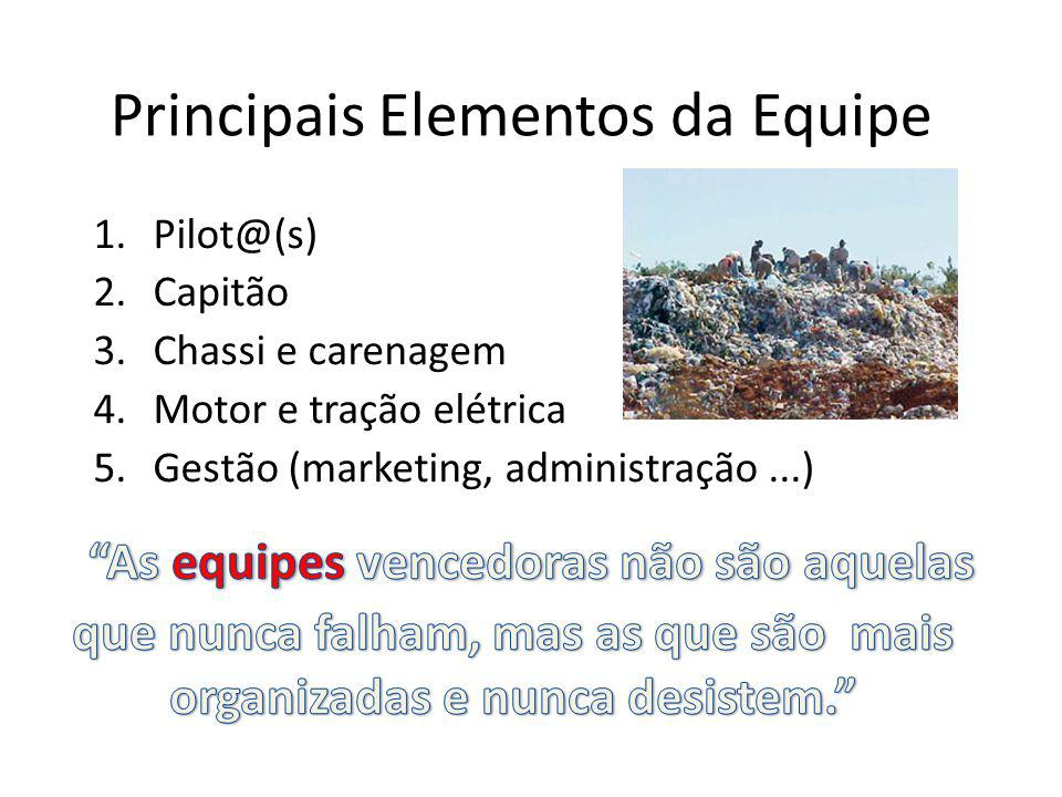 Principais Elementos da Equipe