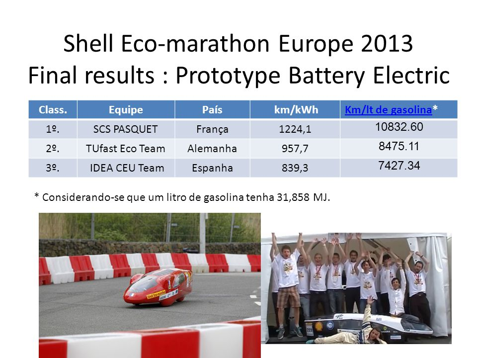 Shell Eco‐marathon Europe 2013 Final results : Prototype Battery Electric