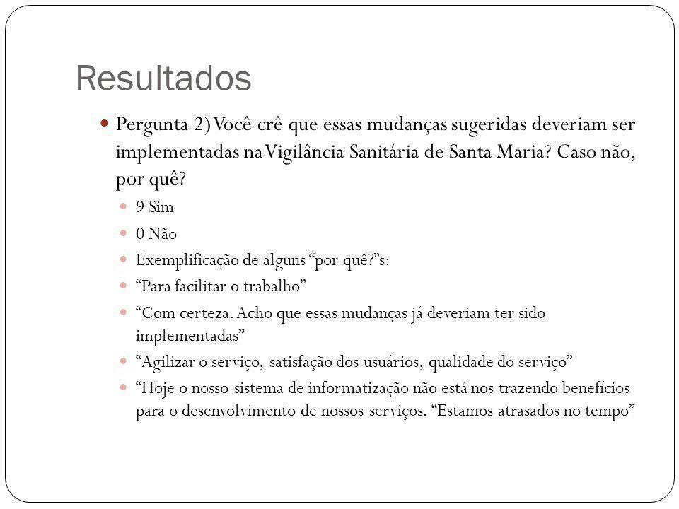 Resultados Pergunta 2) Você crê que essas mudanças sugeridas deveriam ser implementadas na Vigilância Sanitária de Santa Maria Caso não, por quê