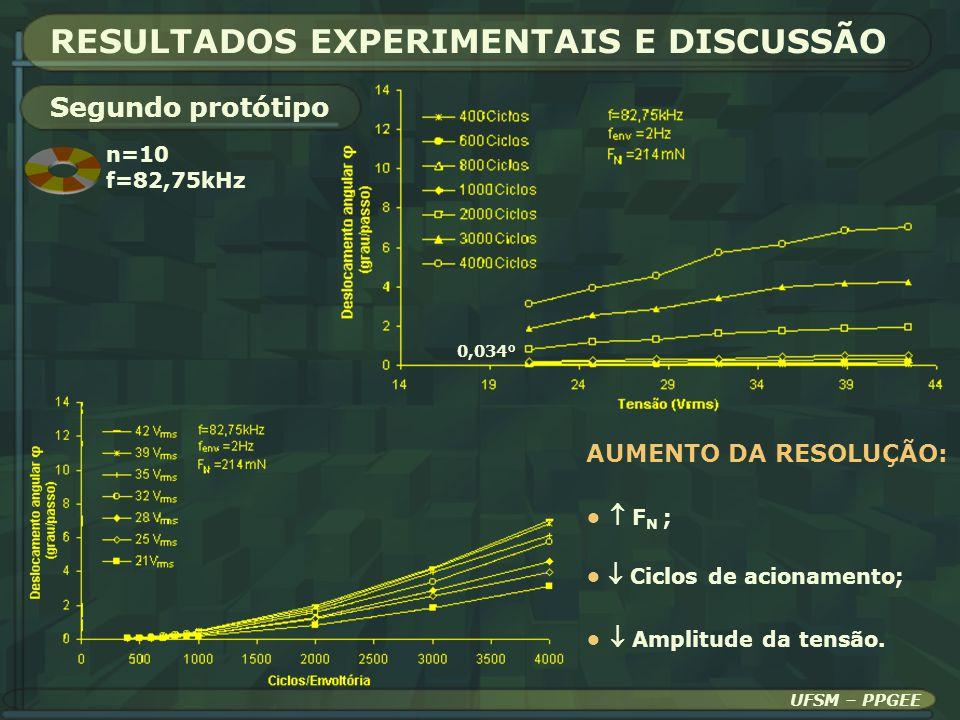 RESULTADOS EXPERIMENTAIS E DISCUSSÃO