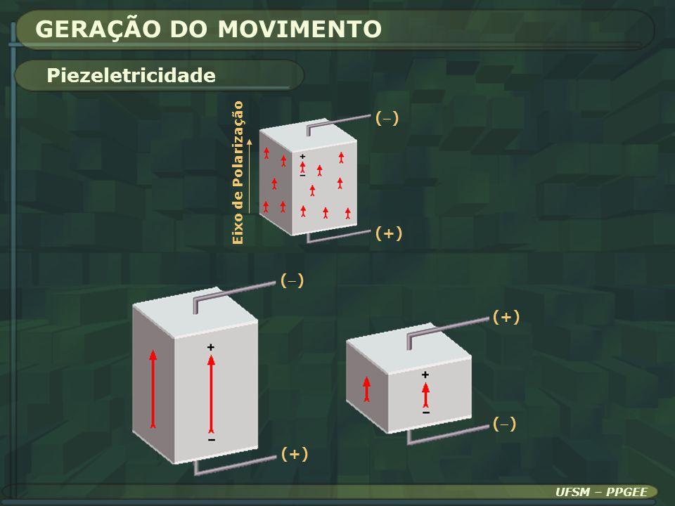 GERAÇÃO DO MOVIMENTO Piezeletricidade () (+) () (+)