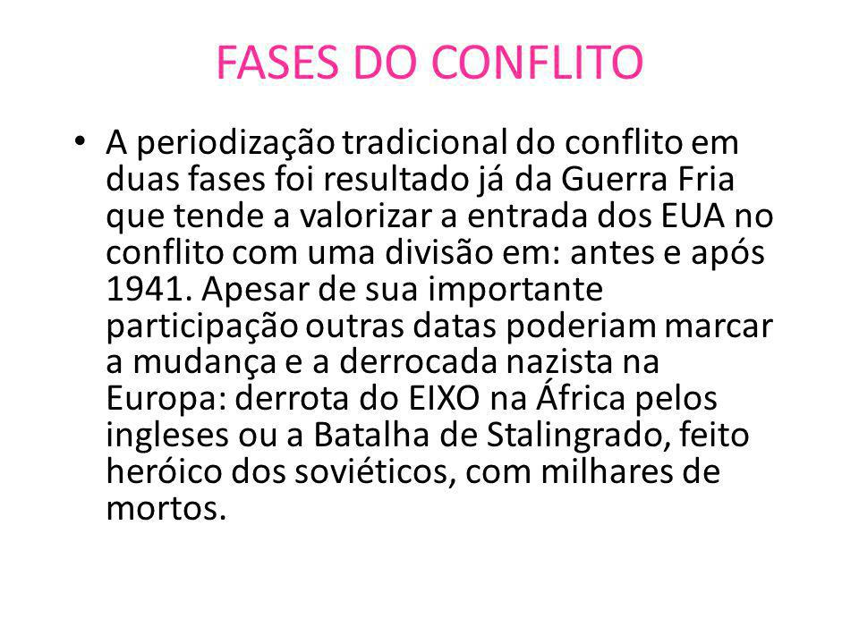FASES DO CONFLITO