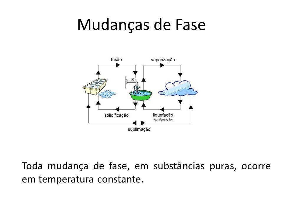Mudanças de Fase Toda mudança de fase, em substâncias puras, ocorre em temperatura constante.