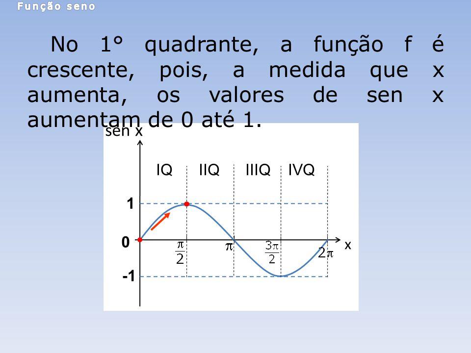 Função seno No 1° quadrante, a função f é crescente, pois, a medida que x aumenta, os valores de sen x aumentam de 0 até 1.