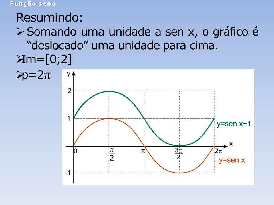 Função seno Resumindo: Somando uma unidade a sen x, o gráfico é deslocado uma unidade para cima.