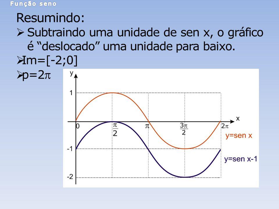Função seno Resumindo: Subtraindo uma unidade de sen x, o gráfico é deslocado uma unidade para baixo.