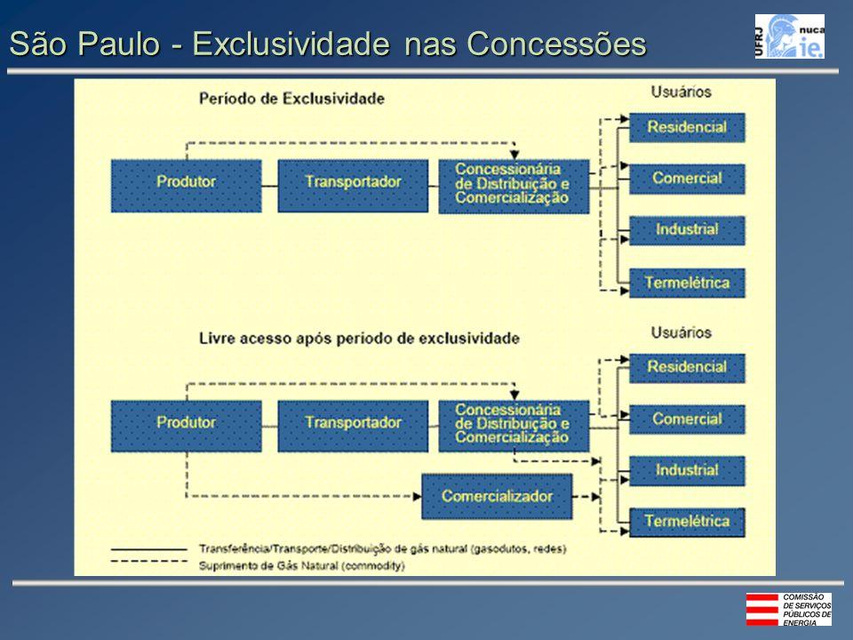 São Paulo - Exclusividade nas Concessões
