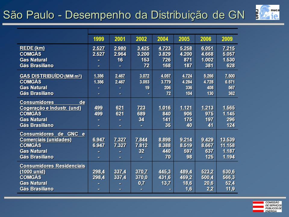 São Paulo - Desempenho da Distribuição de GN