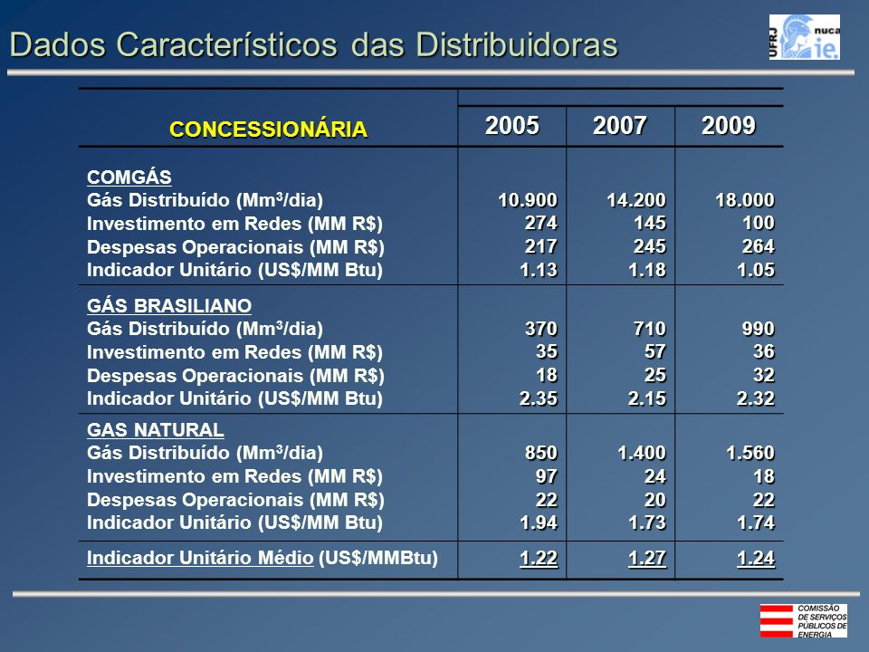 Dados Característicos das Distribuidoras