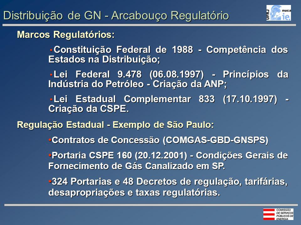 Distribuição de GN - Arcabouço Regulatório