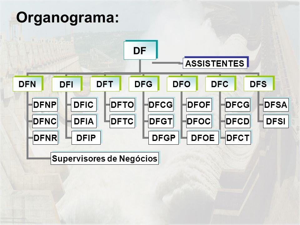Organograma: