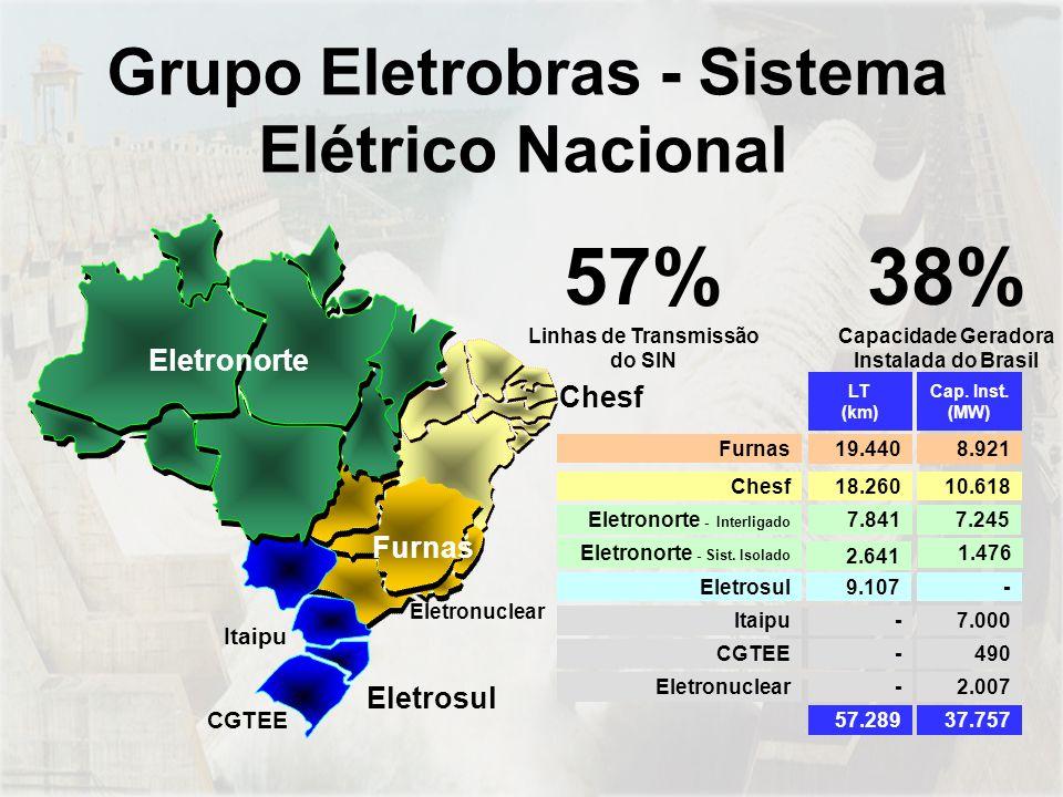 57% Linhas de Transmissão do SIN