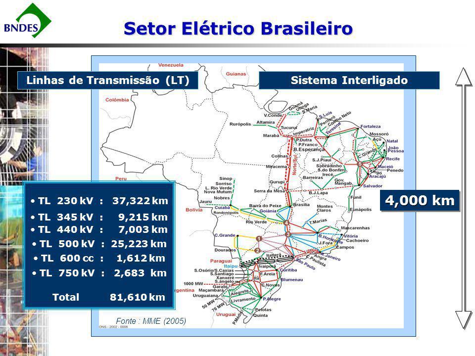 Linhas de Transmissão (LT)