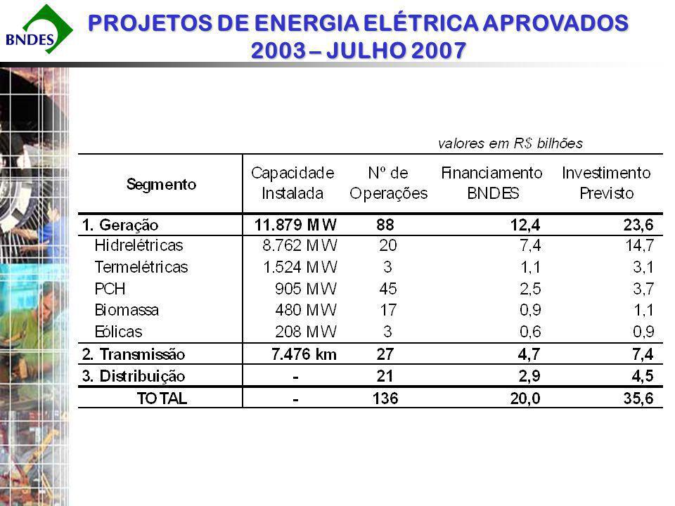 PROJETOS DE ENERGIA ELÉTRICA APROVADOS 2003 – JULHO 2007