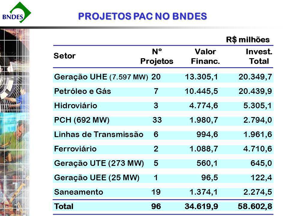 PROJETOS PAC NO BNDES R$ milhões Nº Projetos Valor Financ.