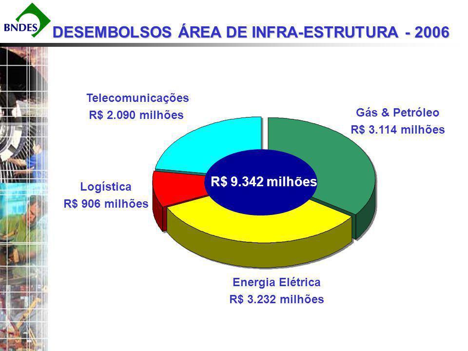 DESEMBOLSOS ÁREA DE INFRA-ESTRUTURA - 2006