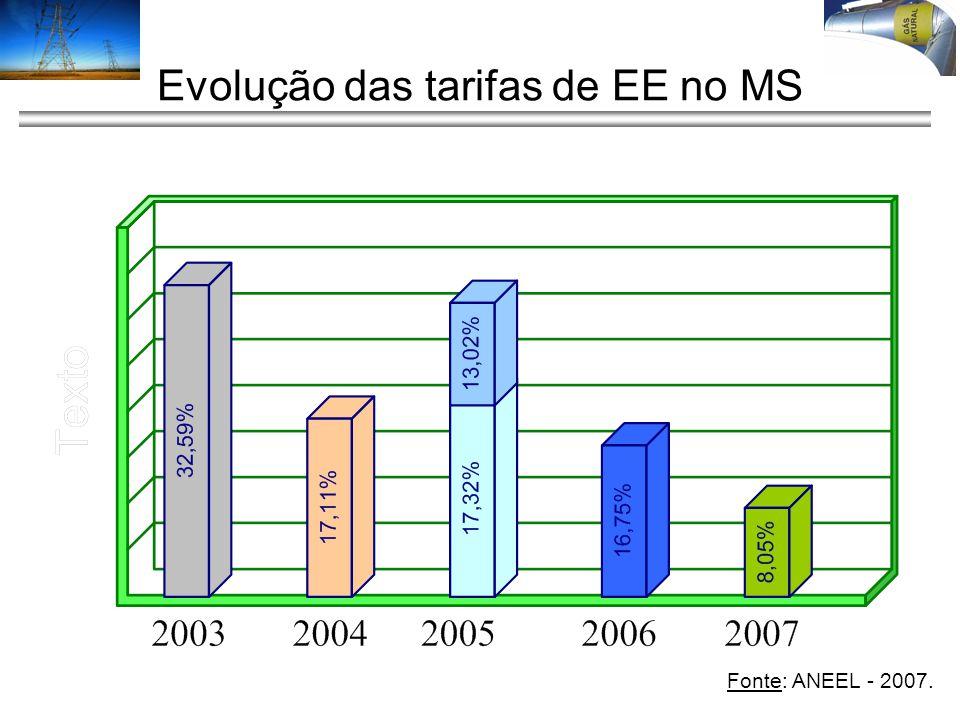 Evolução das tarifas de EE no MS