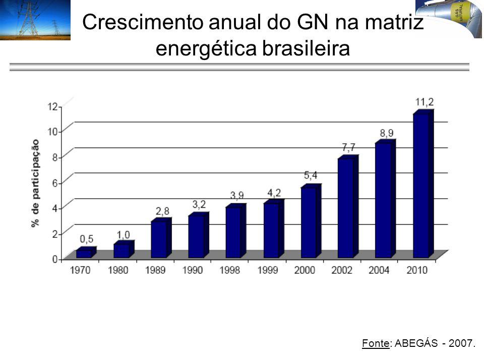 Crescimento anual do GN na matriz energética brasileira