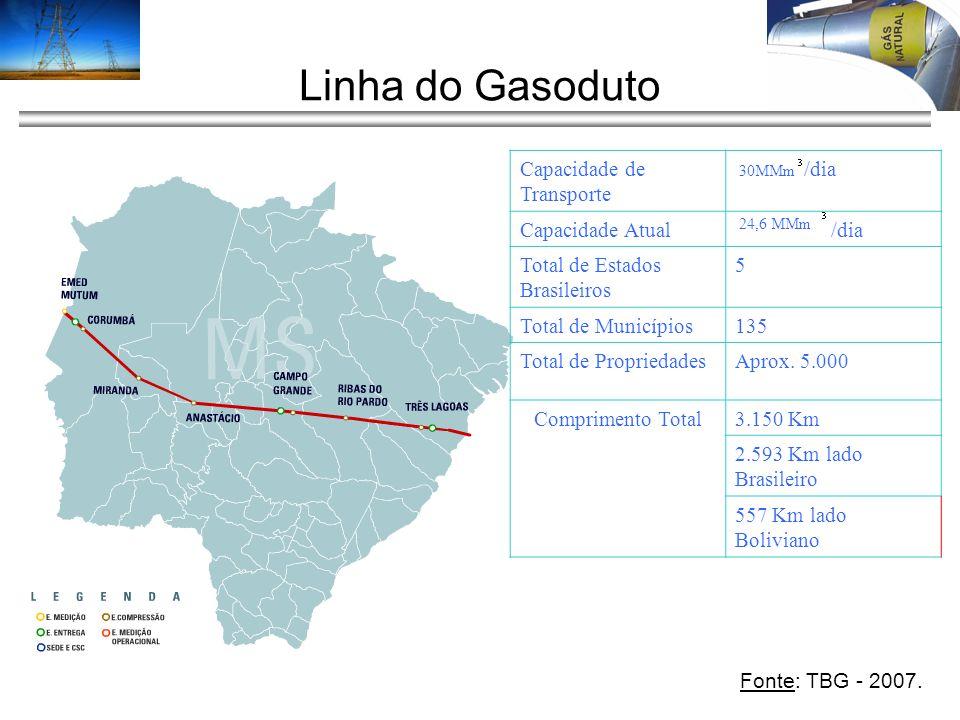 Linha do Gasoduto Capacidade de Transporte /dia Capacidade Atual