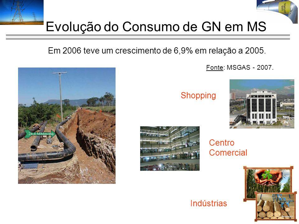 Evolução do Consumo de GN em MS