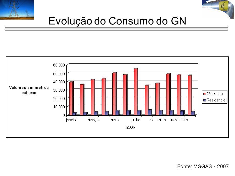 Evolução do Consumo do GN
