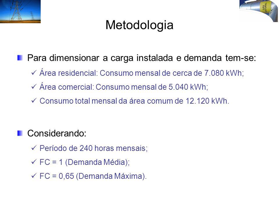 Metodologia Para dimensionar a carga instalada e demanda tem-se: