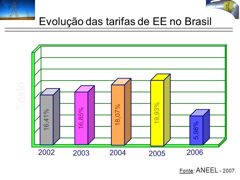 Evolução das tarifas de EE no Brasil