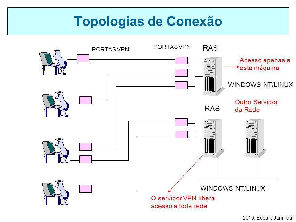 Topologias de Conexão RAS RAS Acesso apenas a esta máquina