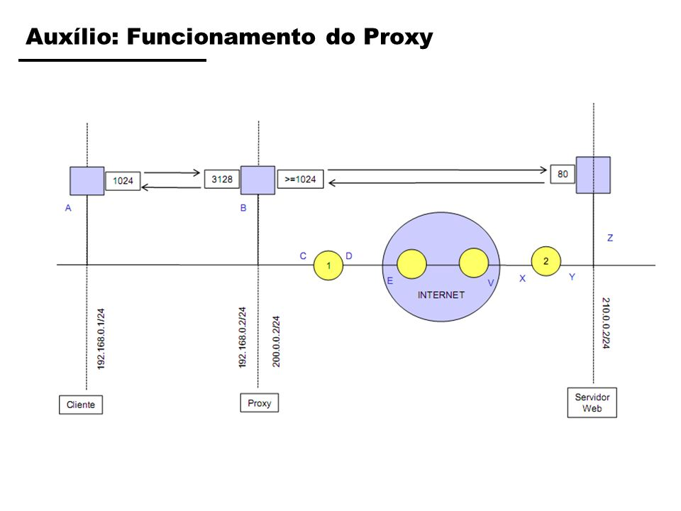 Auxílio: Funcionamento do Proxy
