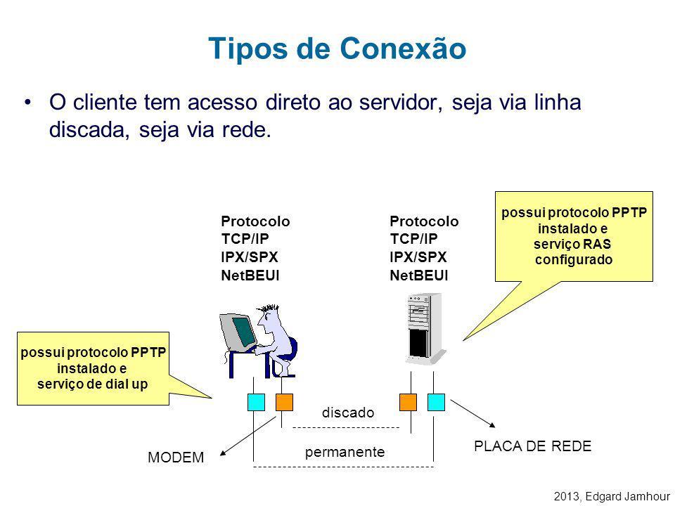 Tipos de Conexão O cliente tem acesso direto ao servidor, seja via linha discada, seja via rede. possui protocolo PPTP.
