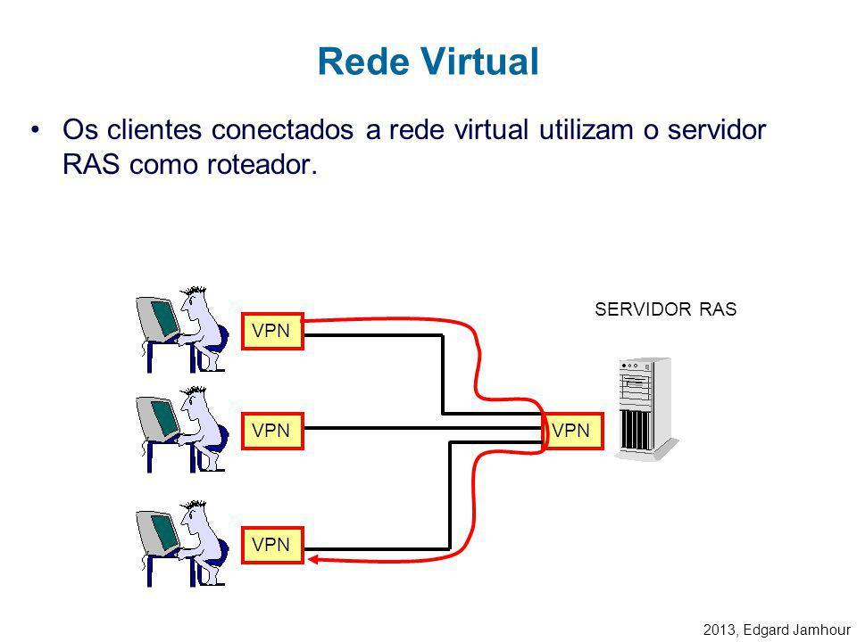 Rede Virtual Os clientes conectados a rede virtual utilizam o servidor RAS como roteador. SERVIDOR RAS.