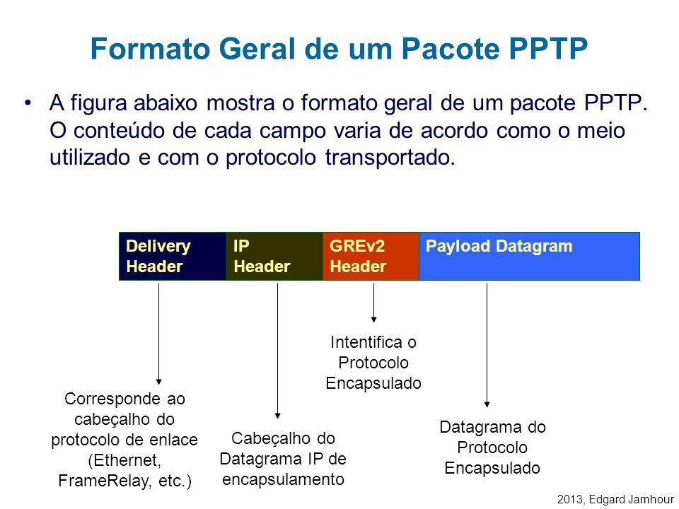 Formato Geral de um Pacote PPTP