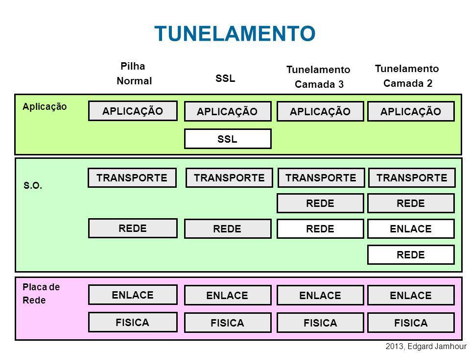 TUNELAMENTO Pilha Normal Tunelamento Camada 3 Tunelamento Camada 2 SSL