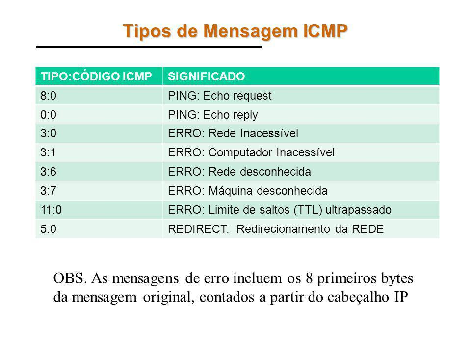 Tipos de Mensagem ICMP TIPO:CÓDIGO ICMP. SIGNIFICADO. 8:0. PING: Echo request. 0:0. PING: Echo reply.