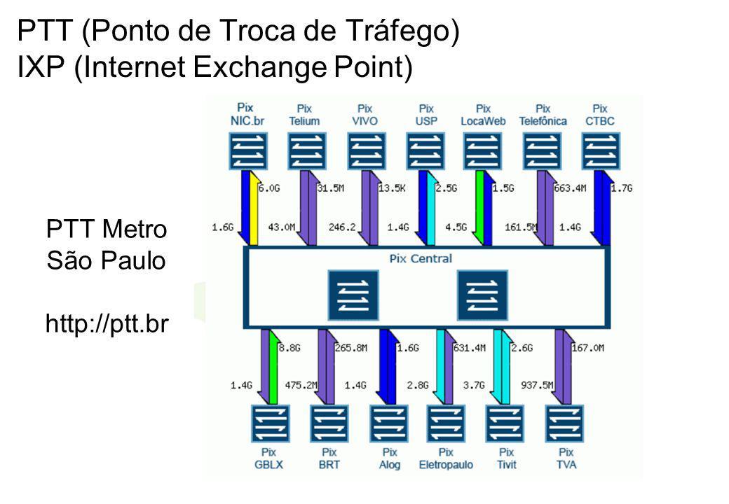 PTT (Ponto de Troca de Tráfego) IXP (Internet Exchange Point)