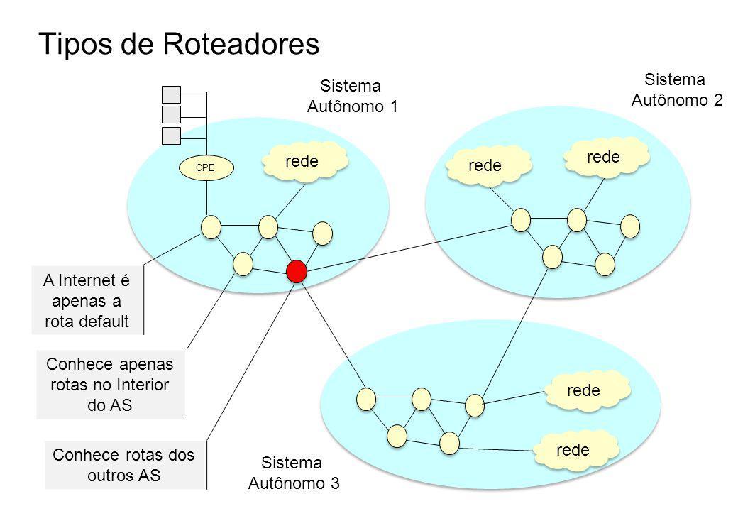 Tipos de Roteadores Sistema Sistema Autônomo 2 Autônomo 1 rede rede