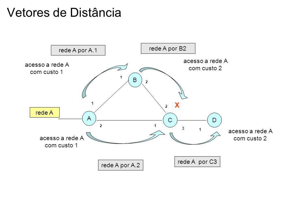 Vetores de Distância X A B C D rede A acesso a rede A com custo 1