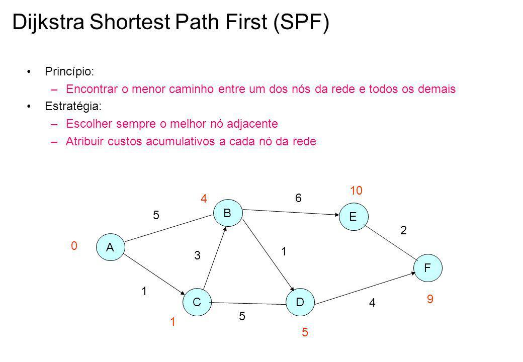 Dijkstra Shortest Path First (SPF)