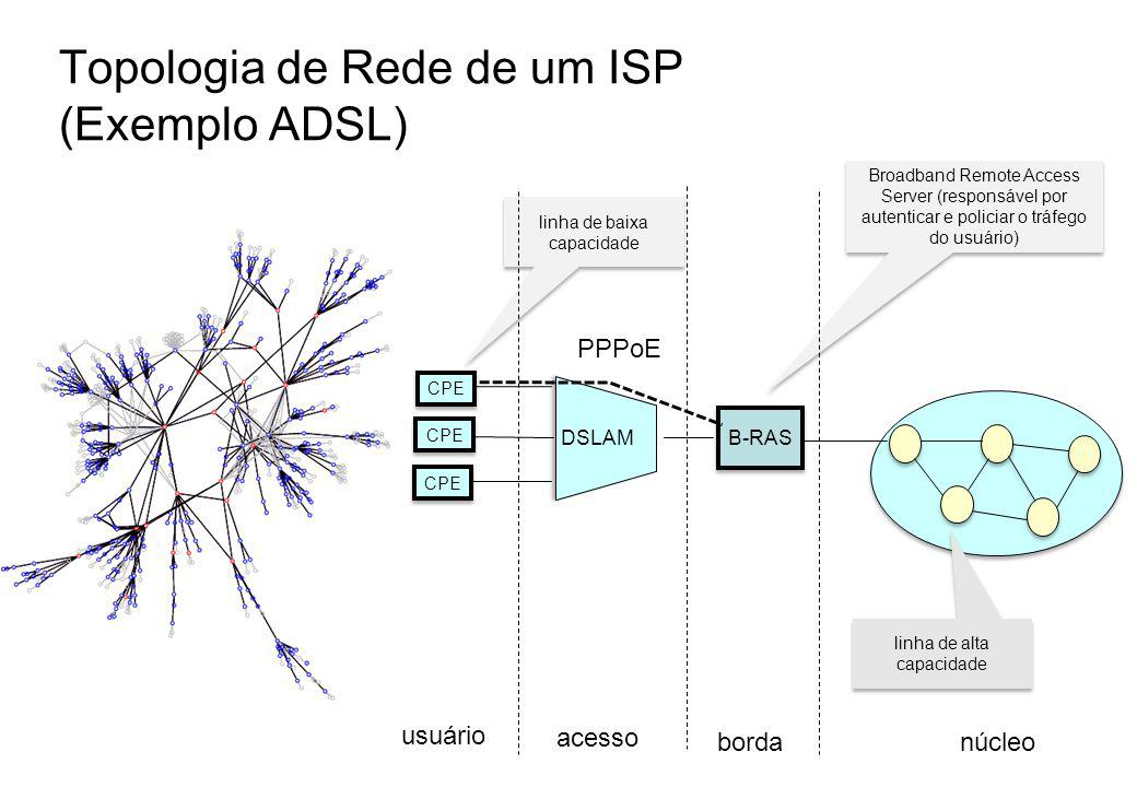 Topologia de Rede de um ISP (Exemplo ADSL)