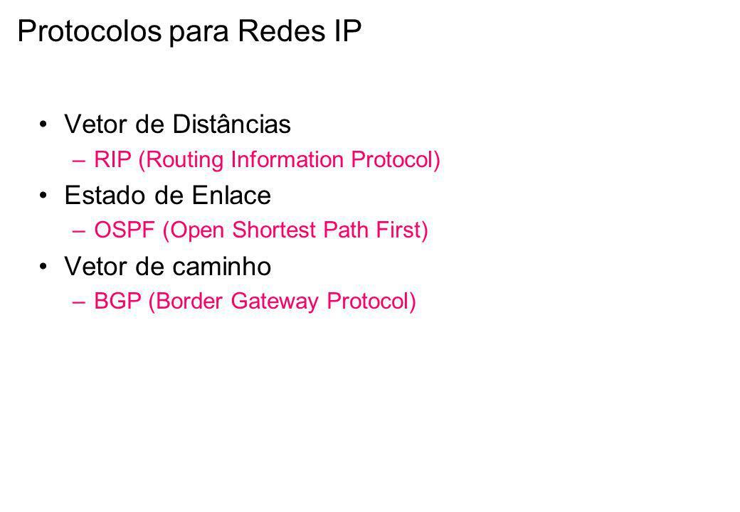 Protocolos para Redes IP
