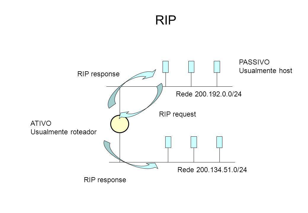 RIP PASSIVO Usualmente host RIP response Rede 200.192.0.0/24