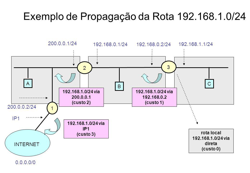 Exemplo de Propagação da Rota 192.168.1.0/24